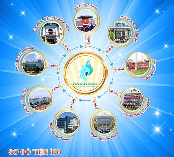Tiện ích ngoại khu dự án khu du lịch nghỉ dưỡng Hamubay Phan Thiết