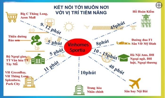 Kết nối vùng của dự án Vinhomes Smart City Đại Mỗ Tây Mỗ