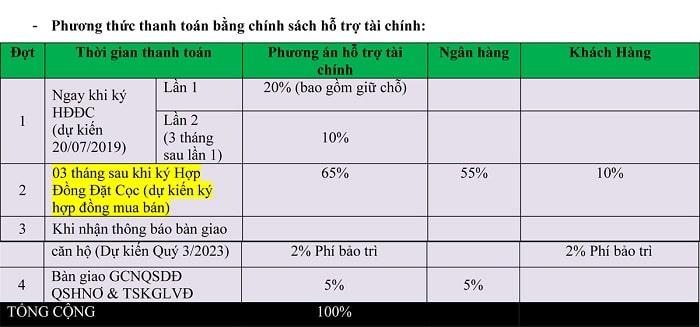 Phương thức thanh toán Vay ngân hàng Căn hộ Biển Thanh Long Bay