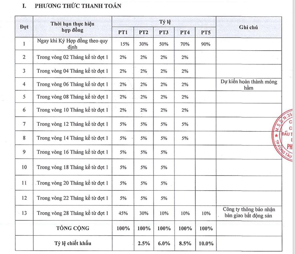 Phương thức thanh toán dự án The Sóng Vũng Tàu