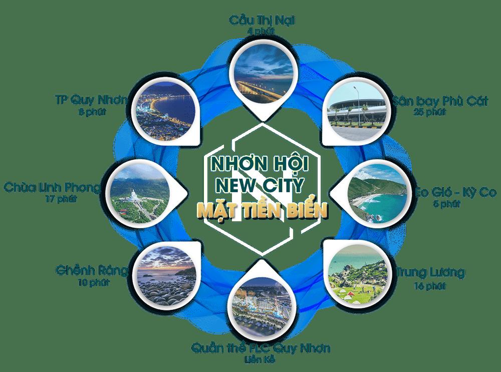 Tiện ích ngoại khu tại dự án Nhơn Hội New City