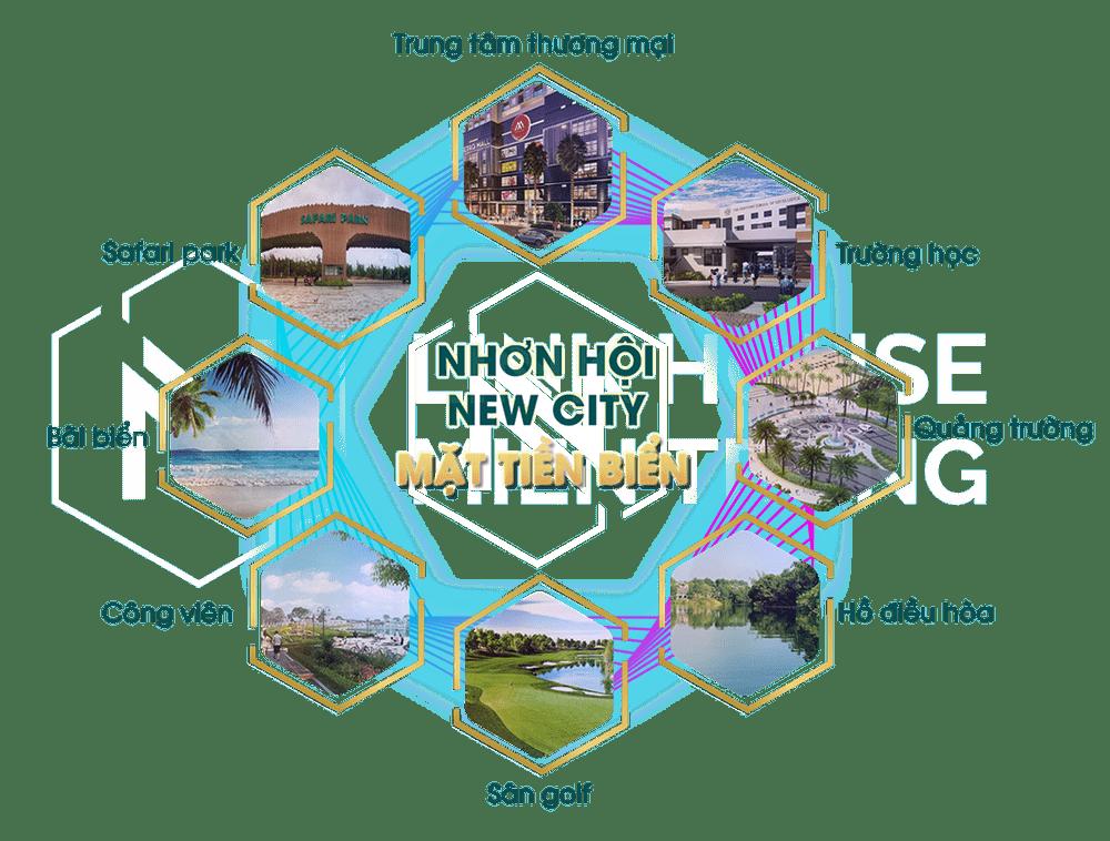 Tiện ích nội khu tại dự án Nhơn Hội New City