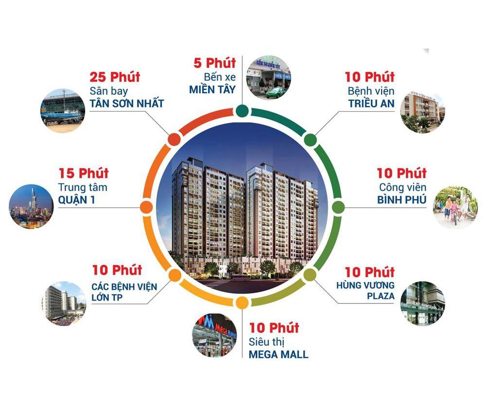 Liên kết vùng dự án căn hộ Hight Intela