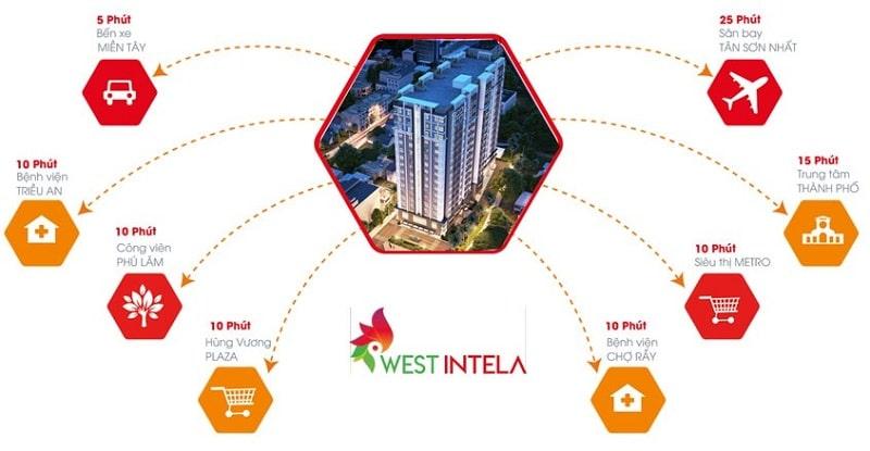 Liên kết vùng dự án West Intela Quận 8
